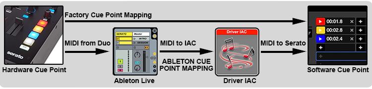 MIDI Routing